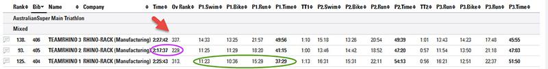 rhino rack, team results, triathlon, sydney triathlon